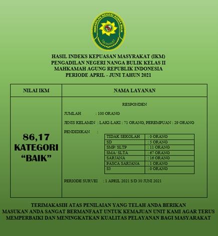 HASIL SURVEY INDEKS KEPUASAN MASYARAKAT (IKM)